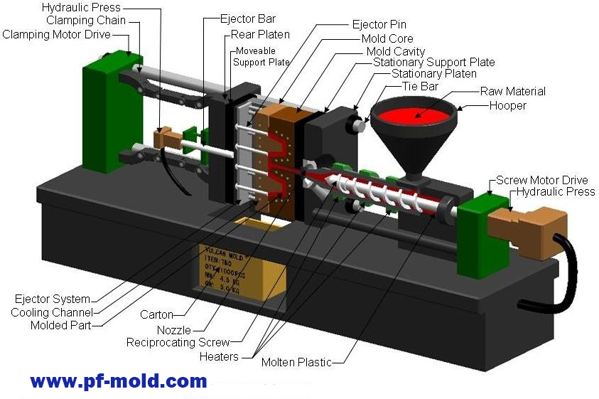 China Professinal injection mold and die casting - dymold com